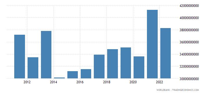 morocco gross savings us dollar wb data