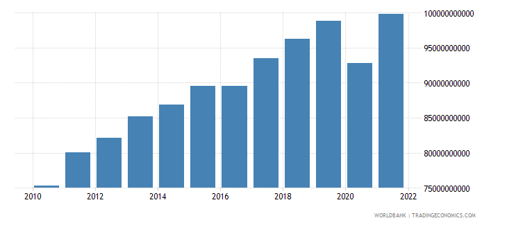 morocco gross value added at factor cost constant 2000 us dollar wb data