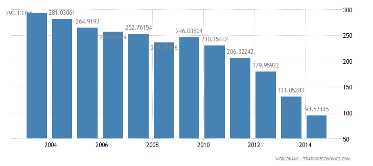 morocco health expenditure total percent of gdp wb data