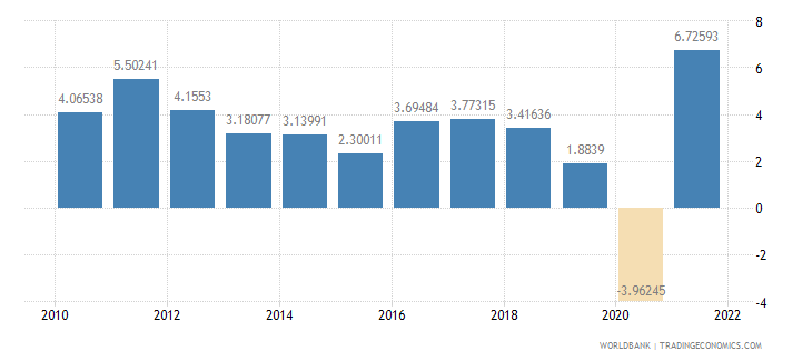 morocco household final consumption expenditure annual percent growth wb data