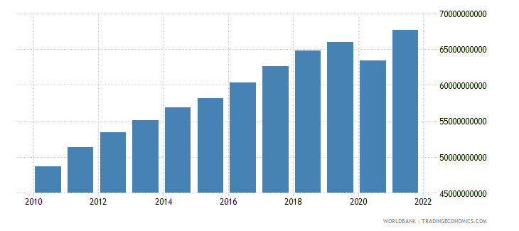 morocco household final consumption expenditure constant 2000 us dollar wb data