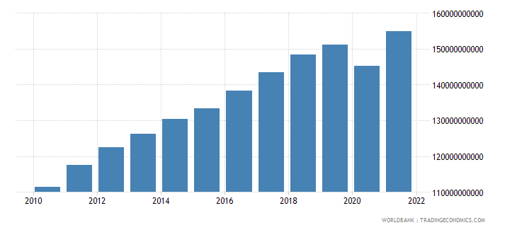 morocco household final consumption expenditure ppp constant 2005 international dollar wb data