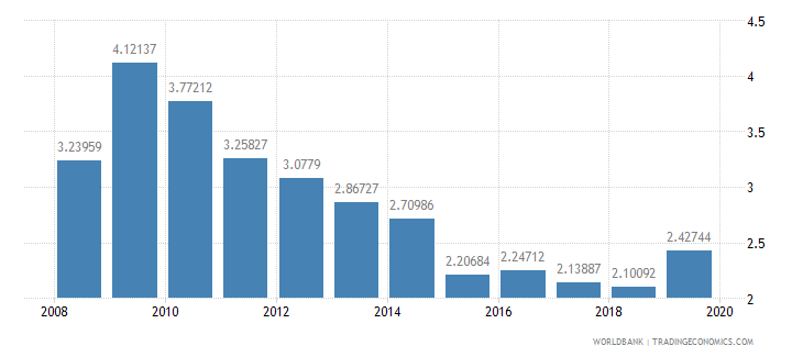 morocco ict goods exports percent of total goods exports wb data