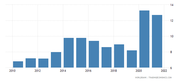 morocco ict service exports percent of service exports bop wb data