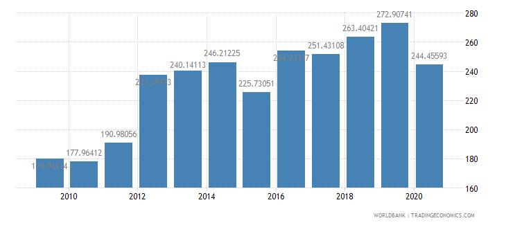 morocco import volume index 2000  100 wb data