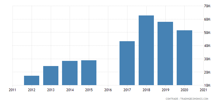 morocco imports bangladesh