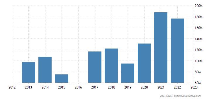 morocco imports bulgaria