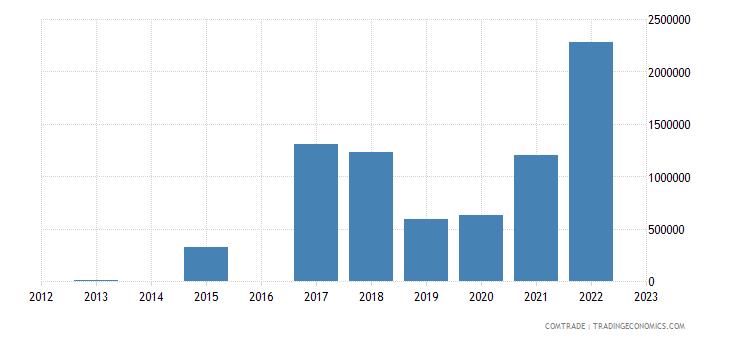 morocco imports mozambique