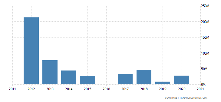 morocco imports nigeria