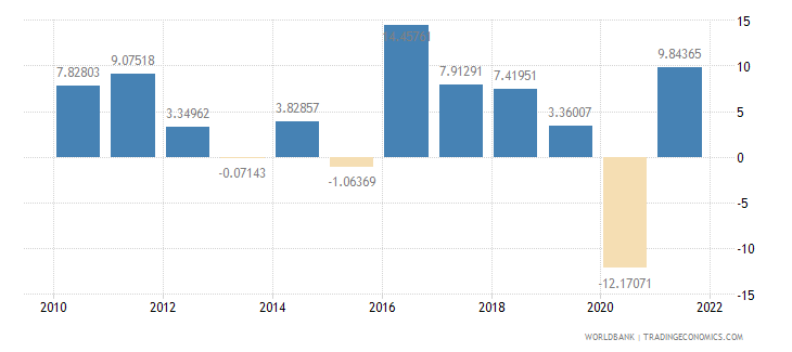 morocco imports of goods and services annual percent growth wb data