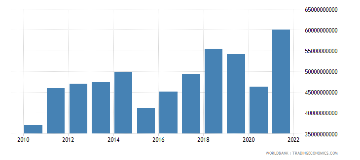 morocco imports of goods and services bop us dollar wb data