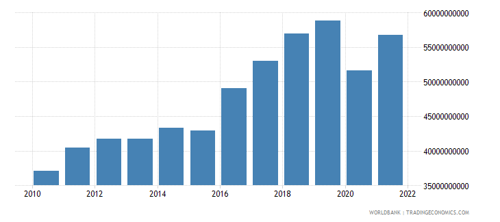 morocco imports of goods and services constant 2000 us dollar wb data