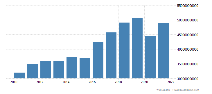 morocco imports of goods and services constant lcu wb data