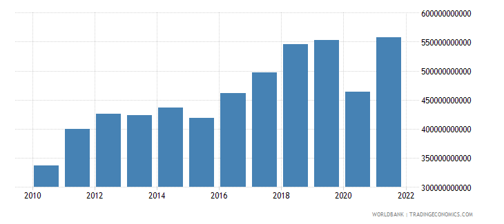 morocco imports of goods and services current lcu wb data