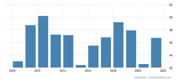 morocco imports of goods and services percent of gdp wb data