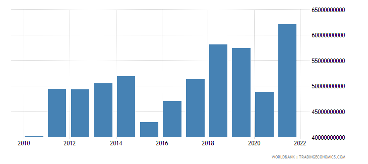 morocco imports of goods and services us dollar wb data