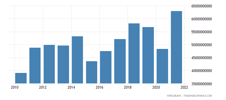 morocco imports of goods services and income bop us dollar wb data