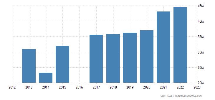 morocco imports pakistan