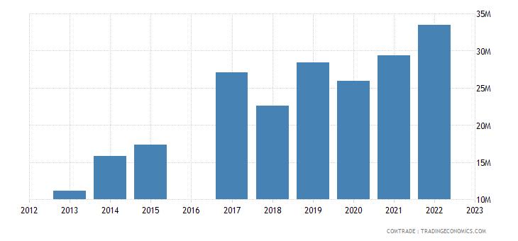 morocco imports philippines