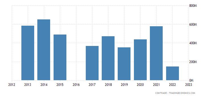 morocco imports ukraine