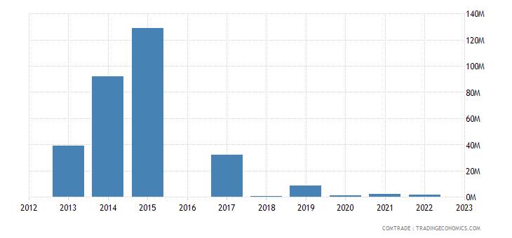morocco imports venezuela