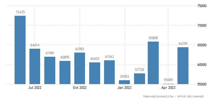 Morocco Imports