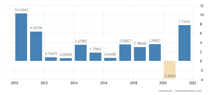 morocco industry value added annual percent growth wb data