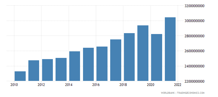 morocco industry value added constant 2000 us dollar wb data