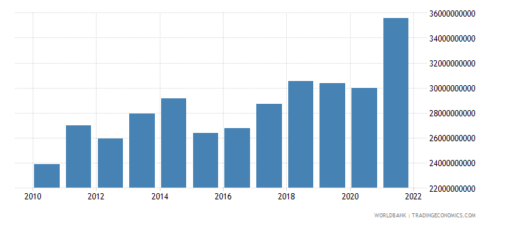 morocco industry value added us dollar wb data