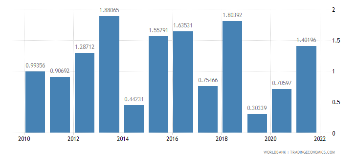 morocco inflation consumer prices annual percent wb data