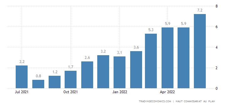 Morocco Inflation Rate