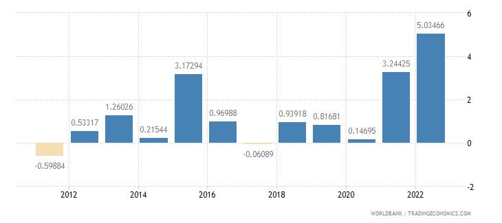 morocco inflation gdp deflator annual percent wb data