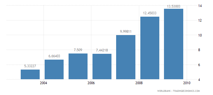 morocco information and communication technology expenditure percent of gdp wb data
