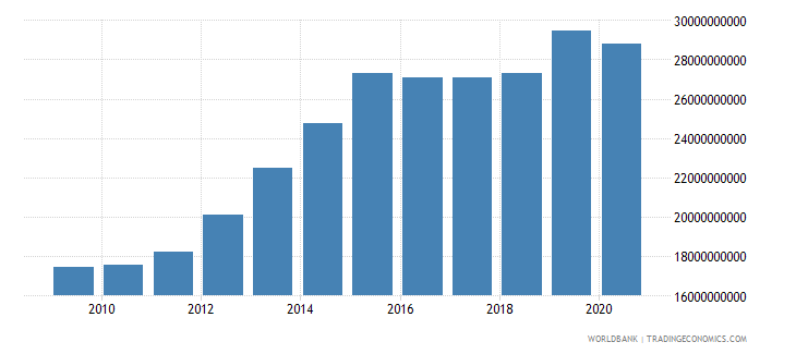 morocco interest payments current lcu wb data