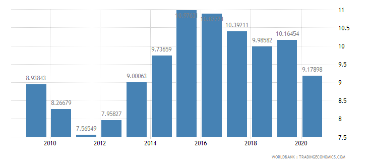 morocco interest payments percent of expense wb data