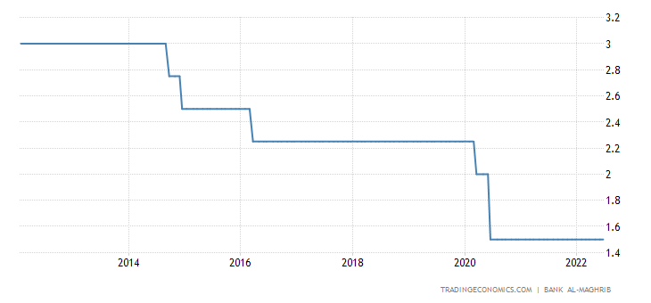 Morocco Interest Rate