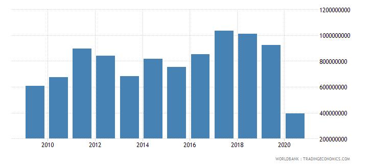 morocco international tourism expenditures for passenger transport items us dollar wb data