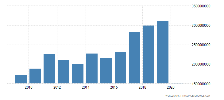 morocco international tourism expenditures us dollar wb data