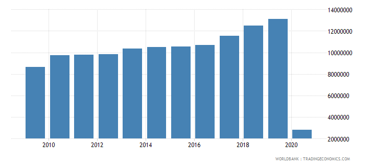 morocco international tourism number of arrivals wb data