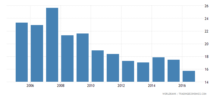 morocco labor force participation rate for ages 15 24 female percent national estimate wb data