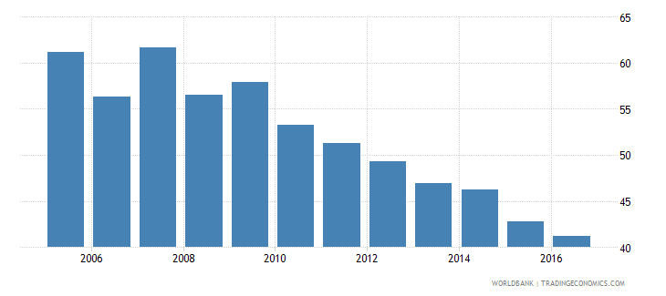 morocco labor force participation rate for ages 15 24 male percent national estimate wb data