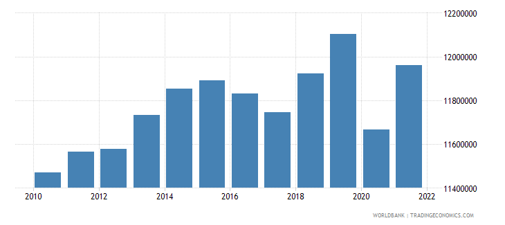 morocco labor force total wb data