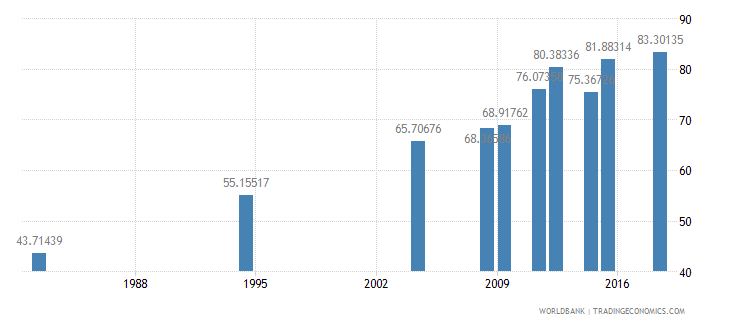 morocco literacy rate adult male percent of males ages 15 and above wb data