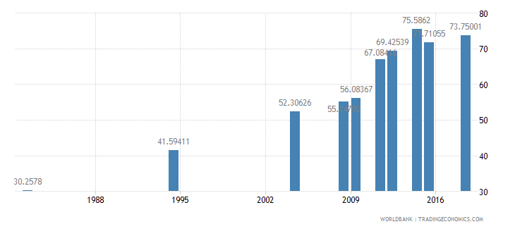 morocco literacy rate adult total percent of people ages 15 and above wb data