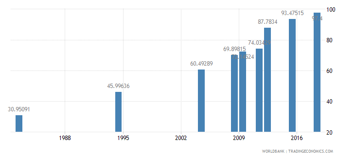 morocco literacy rate youth female percent of females ages 15 24 wb data
