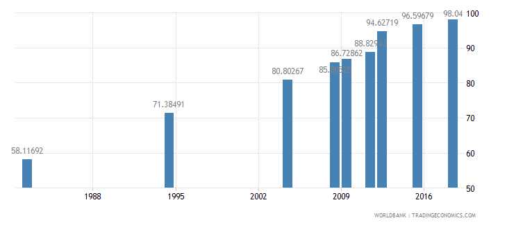 morocco literacy rate youth male percent of males ages 15 24 wb data