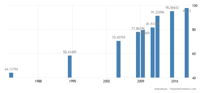 morocco literacy rate youth total percent of people ages 15 24 wb data