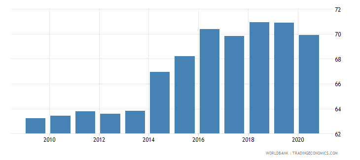 morocco manufactures exports percent of merchandise exports wb data
