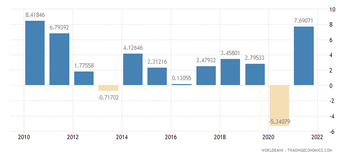 morocco manufacturing value added annual percent growth wb data