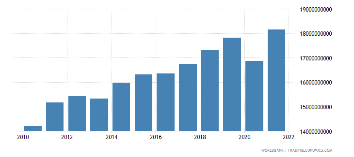 morocco manufacturing value added constant 2000 us dollar wb data